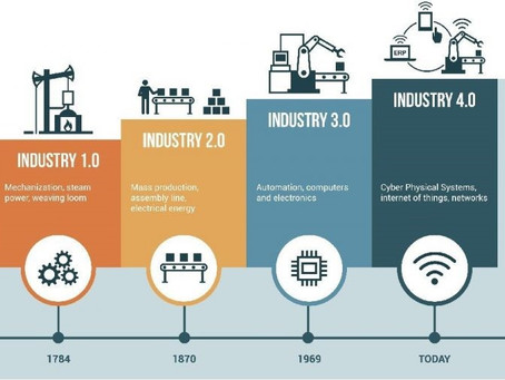 The Fourth Industrial Revolution - what it means for people in business