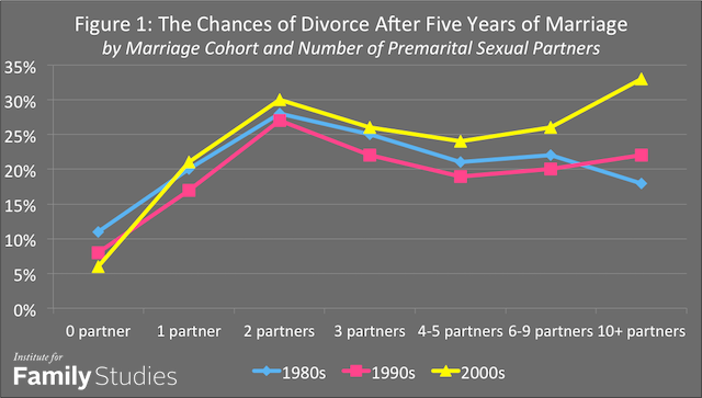 Divorce Rates and Sexual Partners