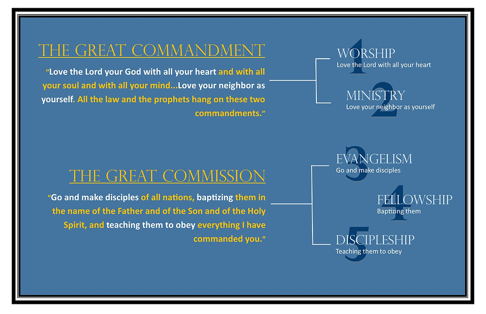 The Great Commandment and the Great Commission