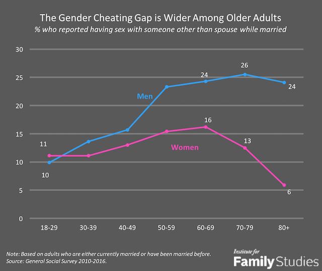 Gender Cheating Gap
