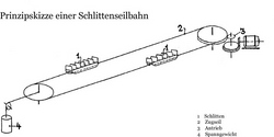 Schematics of the Sled-Cable-Lift sy