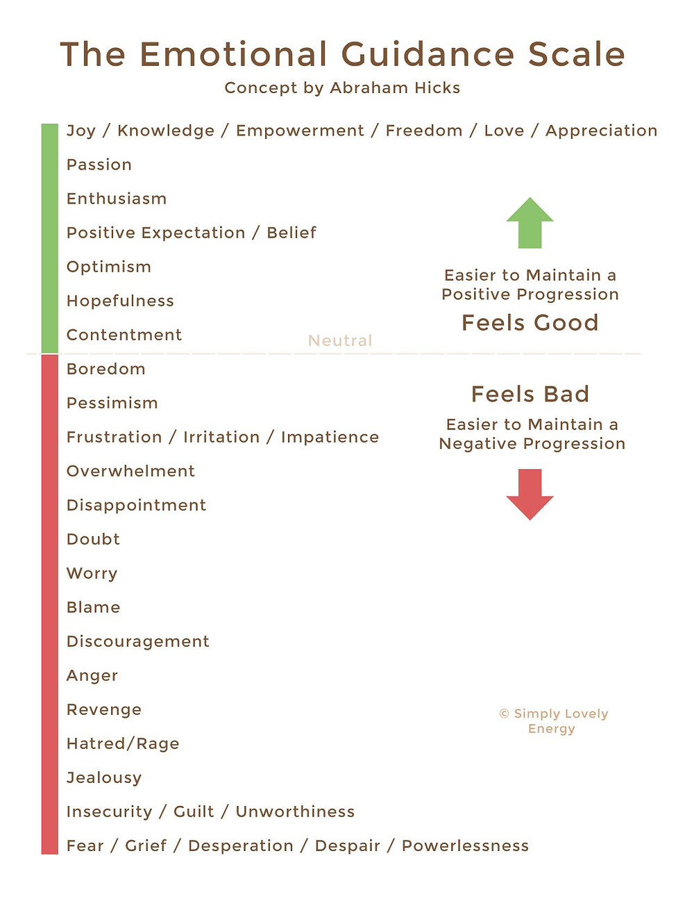 image of the emotional guidance scale