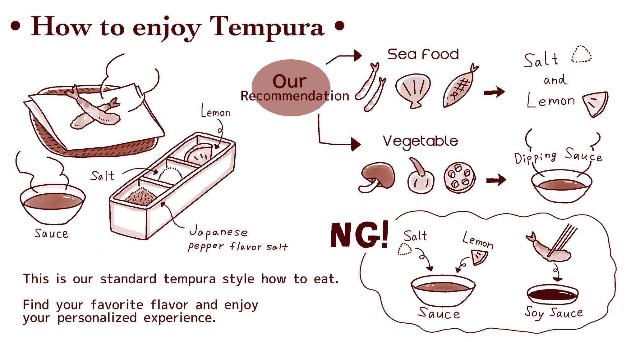 料理旅館「吉川」外国旅行客のための天ぷらの食べ方指南イラスト