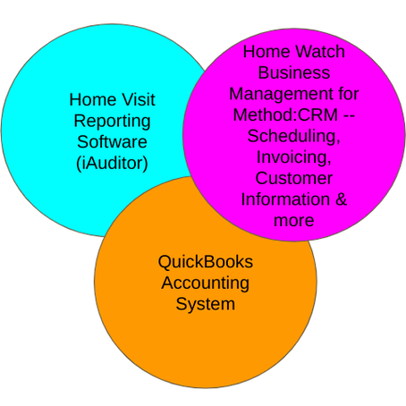 Using the Best Tools for Your Home Watch Business