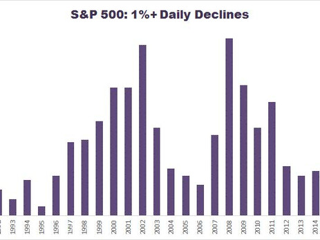 By the Numbers: Is Market Volatility Abnormal This Year?