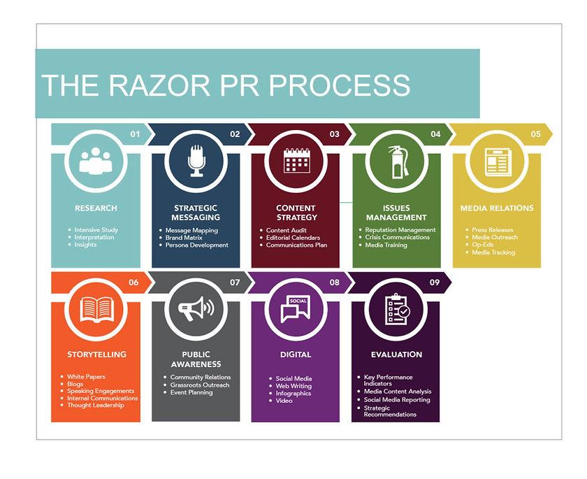 pr_process-1024x835.jpg