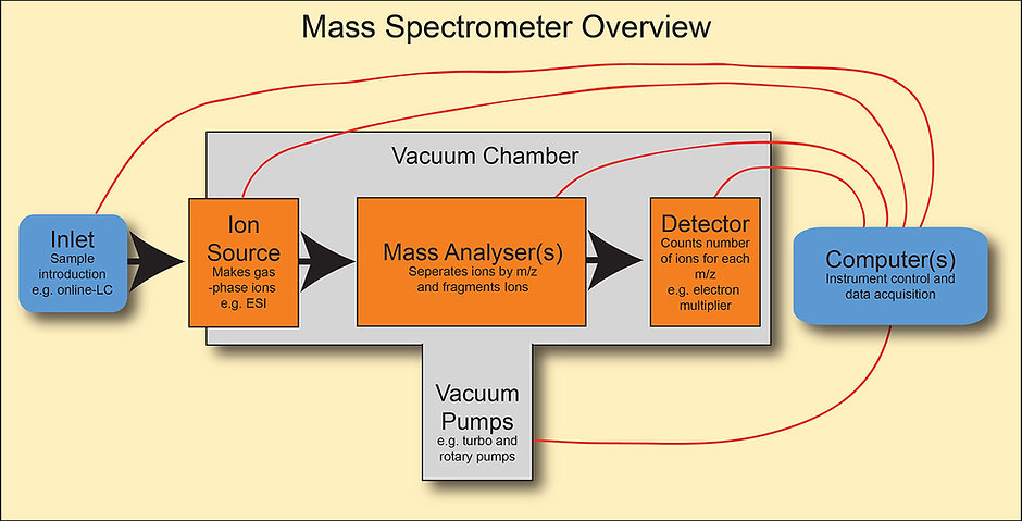 Mass spectrometer overview.jpg