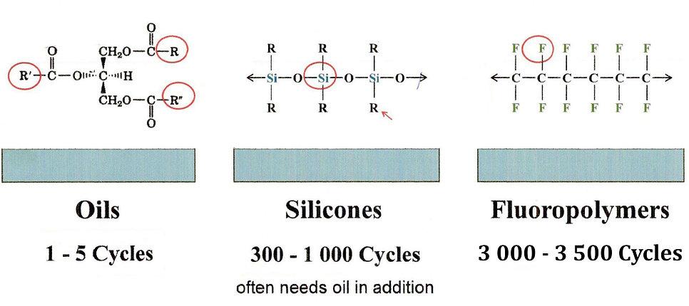 Turbelco Coating Cycles