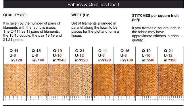 Fabrics & Qualities Chart