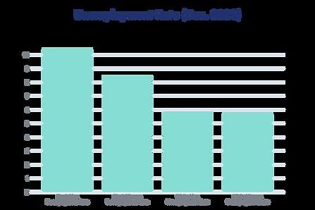 Black Unemployment Rate (Dec. 2020)