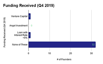 Funding Received (Q4 2019) (1).png