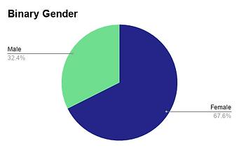 Binary Gender.png