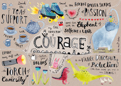 A Mindmap of Courage