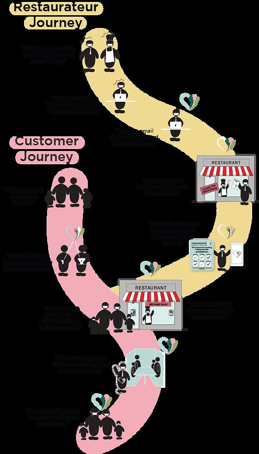 Restauranteur & customer journey.png