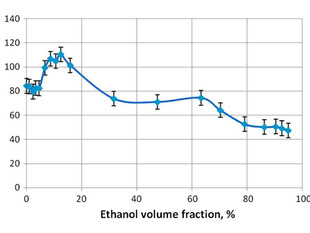 """""""Exclusion Zone"""" Formation in Mixtures of Ethanol and Water"""