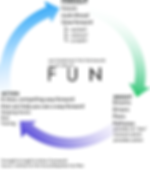 Forsight to Insight to Action Framework
