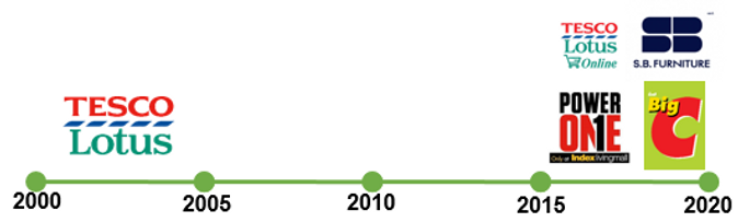 Customer Time Line 1.png