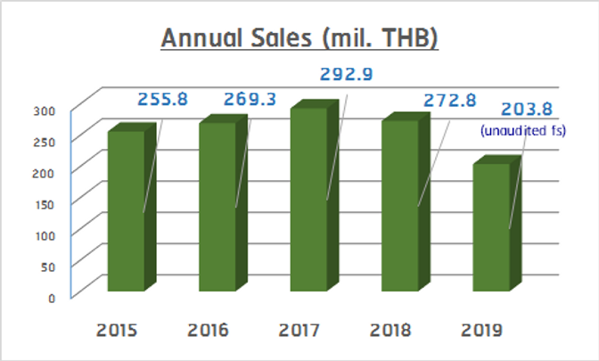 Annual Sales.png