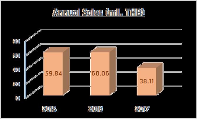 PSCL Sales.png