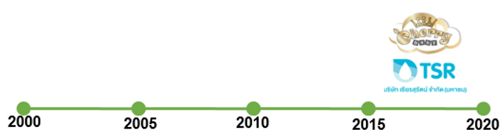 Customer Time Line 2.png