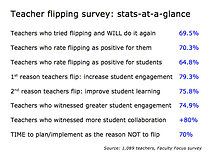 Stats-at-a-glance on flipping