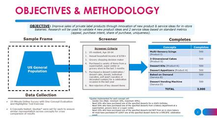 Objectives & Methodology