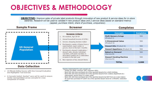 Objectives & Methodology