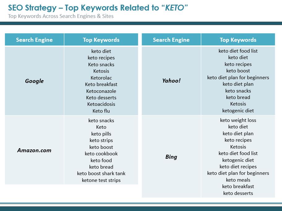SEO - Top Keywords