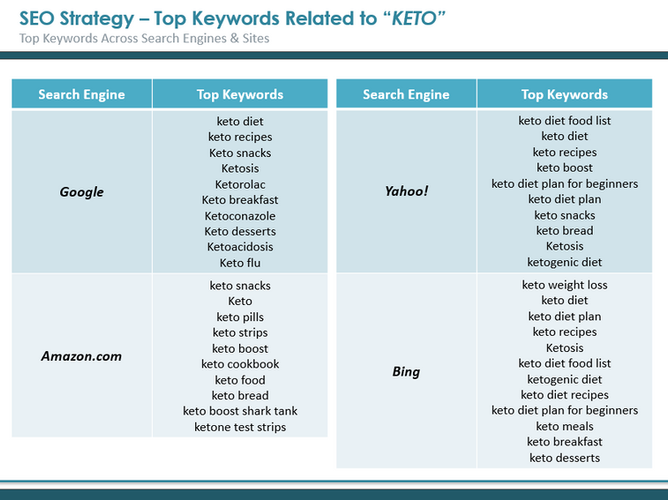 SEO - Top Keywords