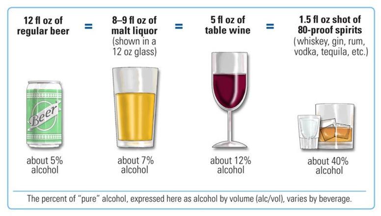 NIH_standard_drink_comparison.jpg