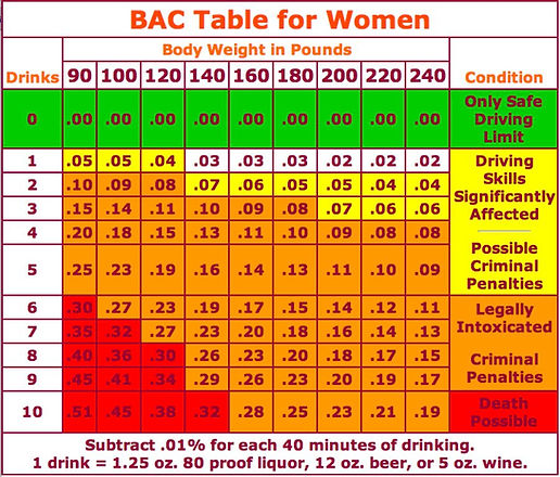 BAC table for women.jpg