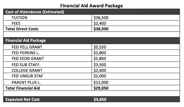 Demystifying the Financial Aid Award Letter—Part Three