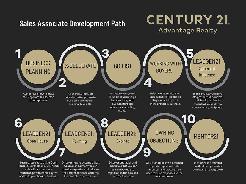 C21 Advantage Development Path.png