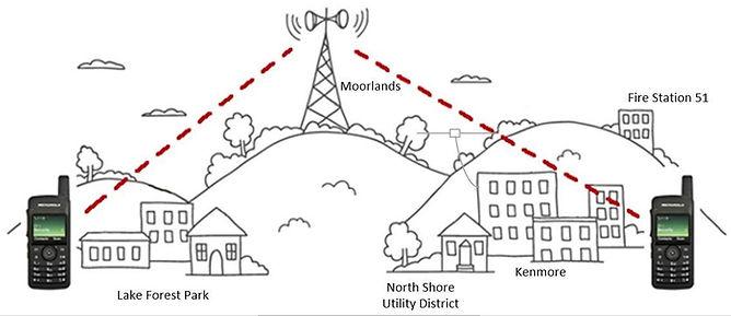 Radio Transmissions.jpg
