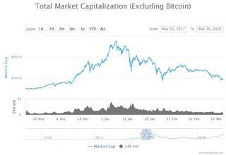coinmarketcap escludendo bitcoin