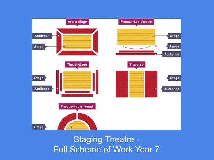 Staging Theatre