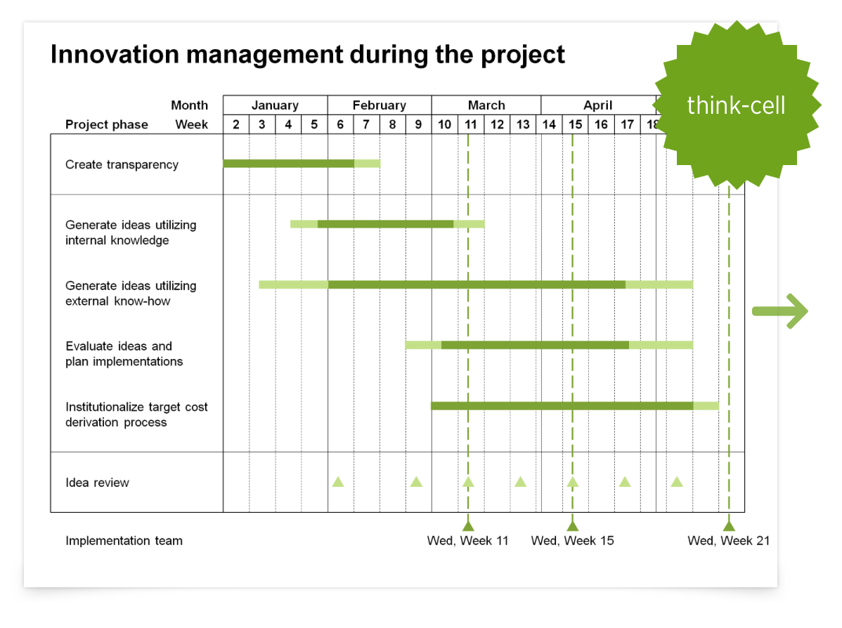 Gantt Chart by Think-Cell