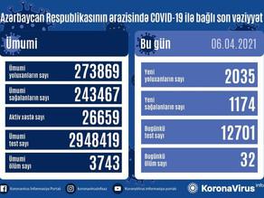 Azərbaycanda son sutkada yoluxanların sayı açıqlandı