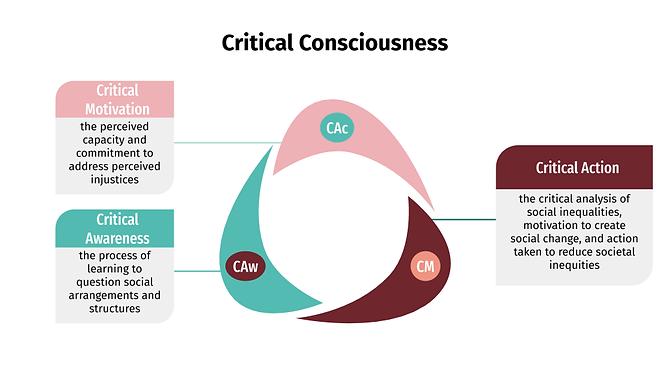 Critical Consciousness.png