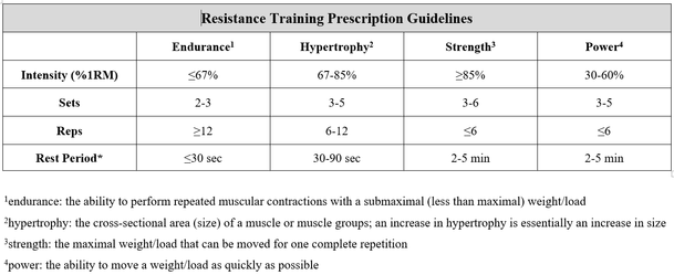 Strength Training for Endurance Athletes Part II - The