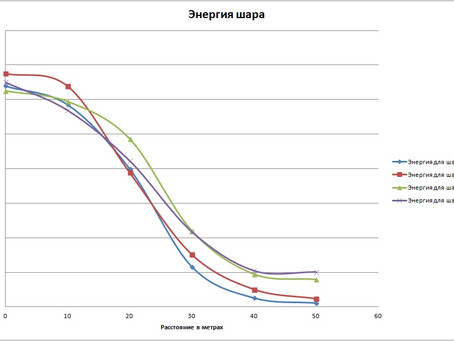 Итоги снайперской тусовки 09.04.16