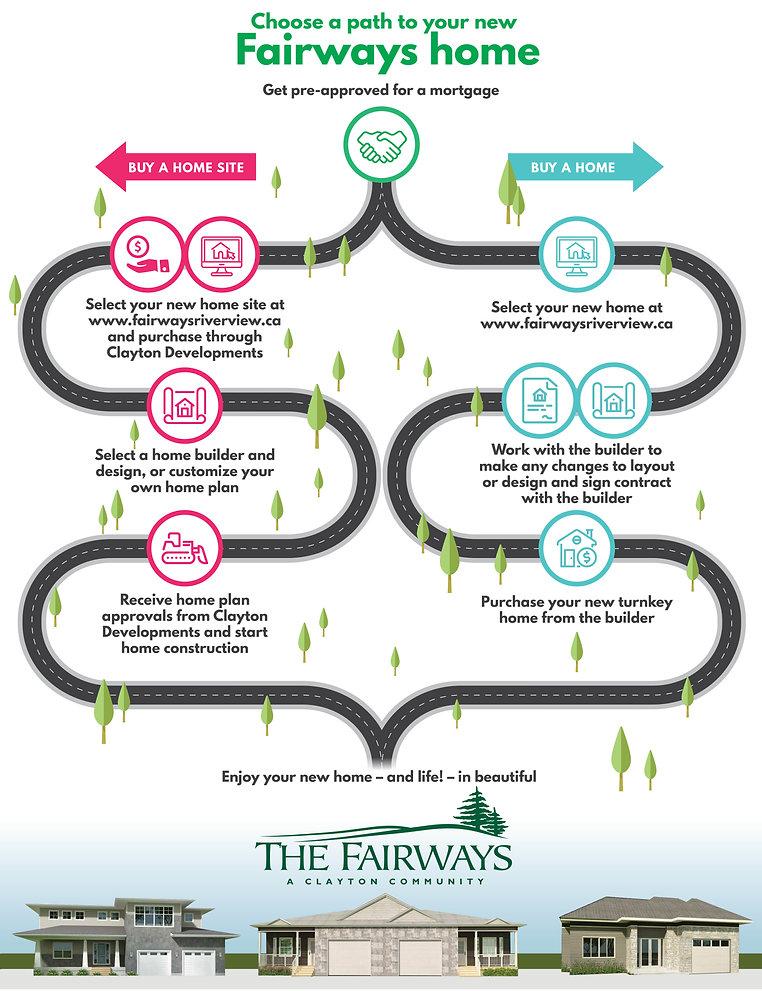 fairways-infographic_3Dhome.jpg