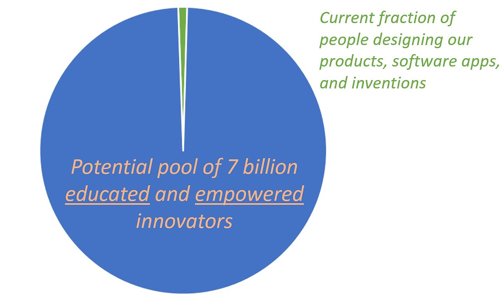 Potential pool of 7 billion educated and empowered innovators