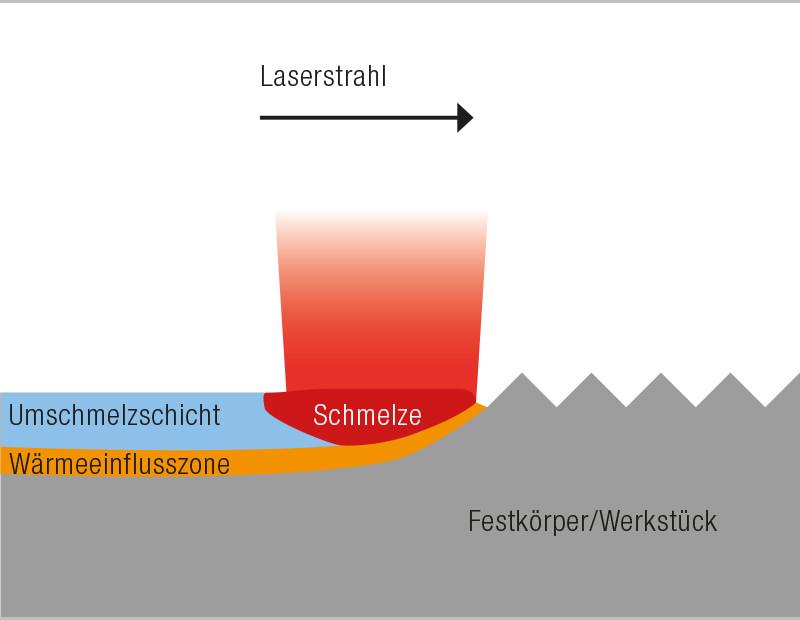 Laserpolieren von Edelstahl - Grafik