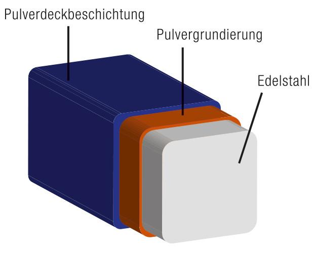 Grafik Pulverbeschichtung
