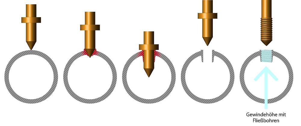 Fließbohren in Metall - Flowdrill - Fließformen