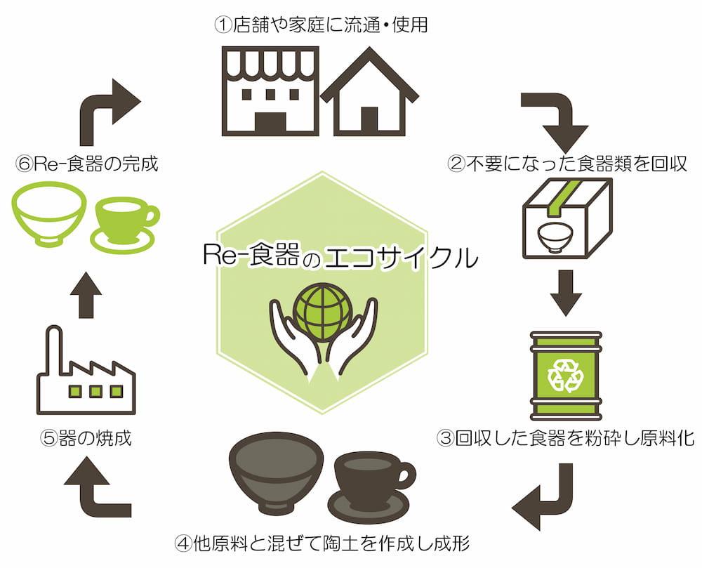 Re-食器のエコサイクルイメージ画像