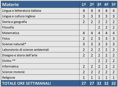 Materie e Ore di Lezione Liceo Istituto Prealpi Saronno