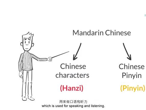 Mandarin Pinyin - What is Mandarin Chinese?