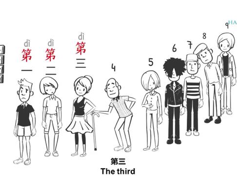 Chinese Grammar - Ordinal Numbers